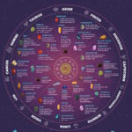 Birthstones  Astrology