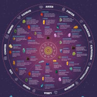 Birthstones  Astrology