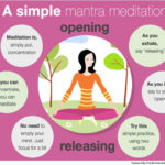 What is Mantra Meditation