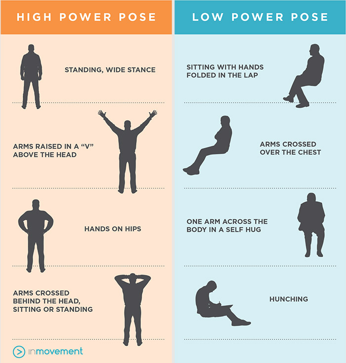 Body Language – Confidence Guide