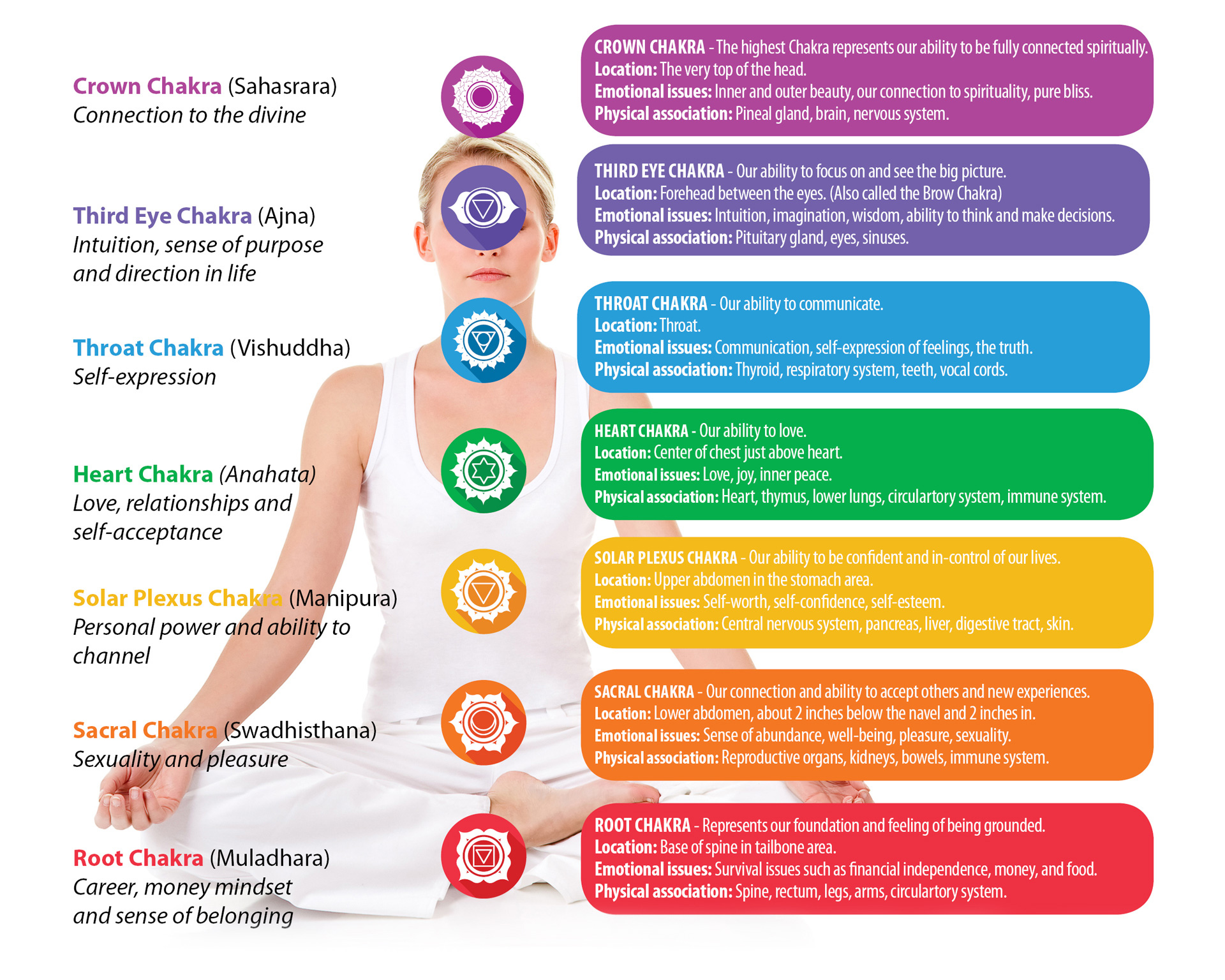 How to energize your chakras everyday biocorpaavc Choice Image